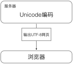 web-utf-8
