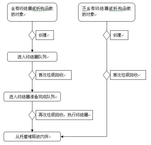GC回收流程